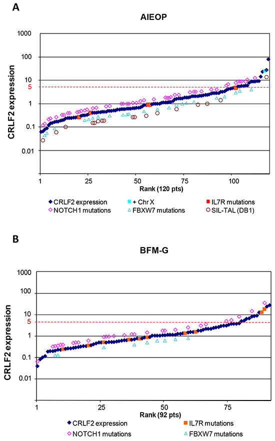 CRLF2 expression and genomic alterations.