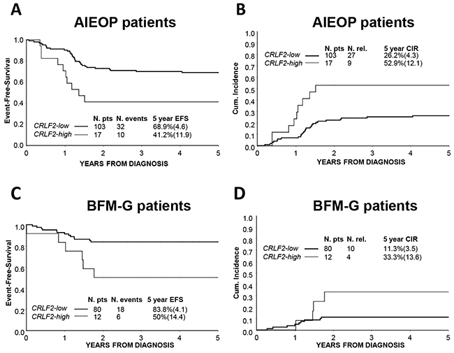 Association of CRLF2 over-expression to treatment outcome.