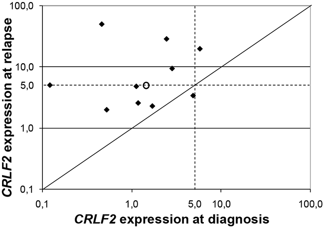 CRLF2 expression at relapse.