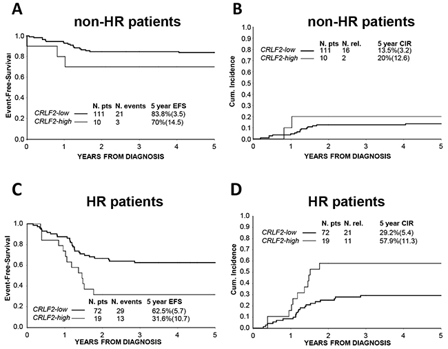 Association of CRLF2 over-expression to treatment outcome in Risk subgroups.