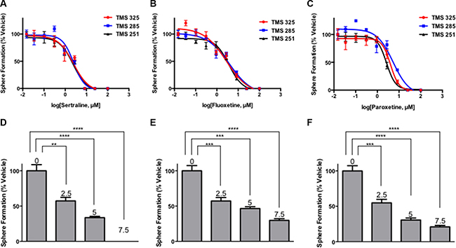 SSRIs irreversibly target tumorsphere-forming cells.