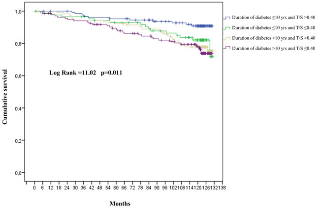 Cumulative risk of mortality for T2DM patients.