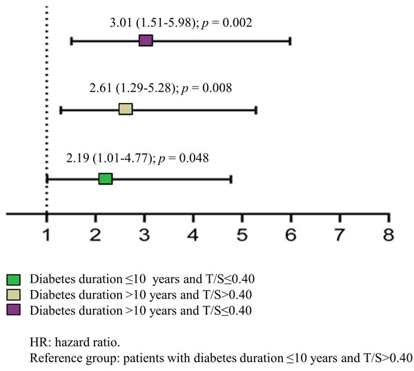 Mortality risk of T2DM patients grouped by disease duration and LTL.