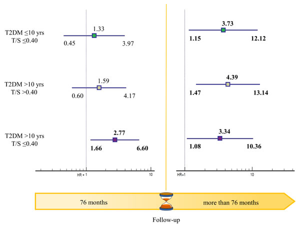 Time-varying mortality risk in T2DM patients grouped by disease duration and LTL.