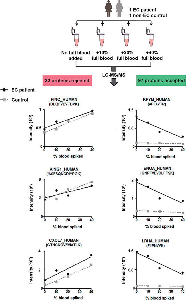 Effect of blood content on biomarker candidate detection.