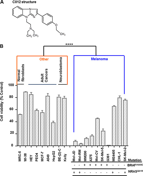 Compound 012 (C012) has single agent activity in melanoma cell lines.