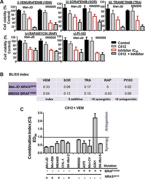 Vemurafenib is synergistic with C012 in melanoma cells.