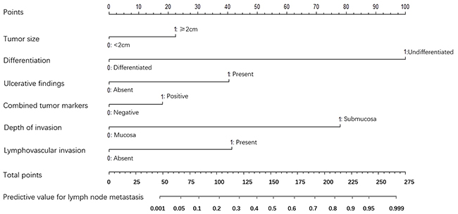 A nomogram composed of all the independent risk factors to predict the probability of lymph node metastasis for patients with early gastric cancer.