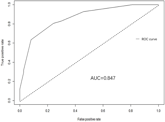 A receiver operating characteristics (ROC) curve of the multivariate logistic regression model illustrated an AUC of 0.847 (95% CI: 0.789-0.923), which revealed a good concordance and a reliable ability to estimate the status of lymph nodal involvement.