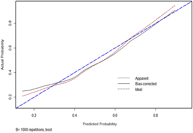 Calibration plot of nomogram.