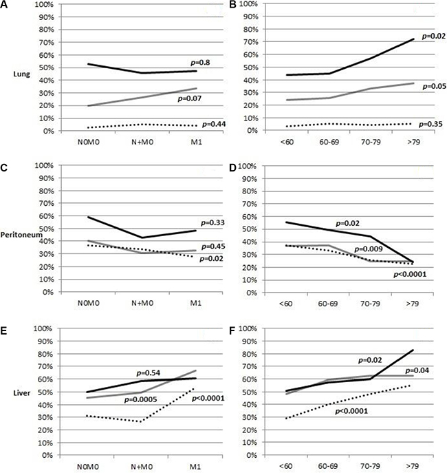 Frequency of lung, peritoneal, and liver metastases in patients with gastric cancer, depending on how many metastases were present.