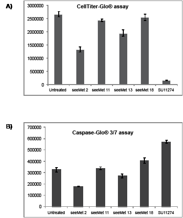 Effects of purified seeMet monoclonal antibodies on SNU-5 cell viability and caspase activation.