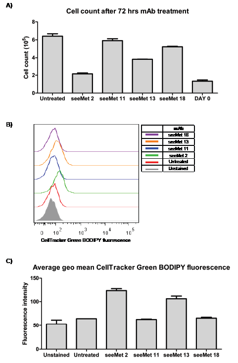 seeMet 2 and 13 inhibit cell growth.