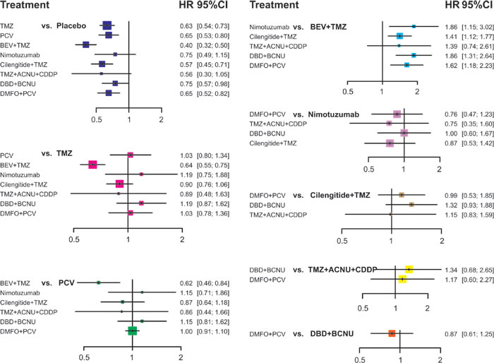 Plot of the HR of PFS for different treatment strategies from the network meta-analysis.