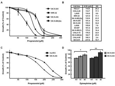 Propranolol inhibits neuroblastoma growth.