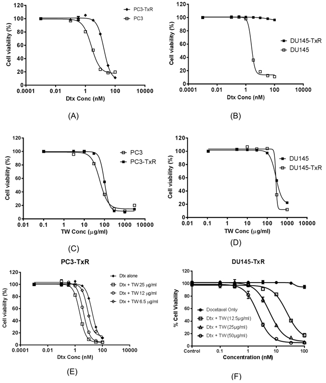The cell viability (measured from triplicate samples) of prostate cancer cell line (PC3, DU145) and their Dtx resistant cell lines treated with Dtx, TW or in their combination.