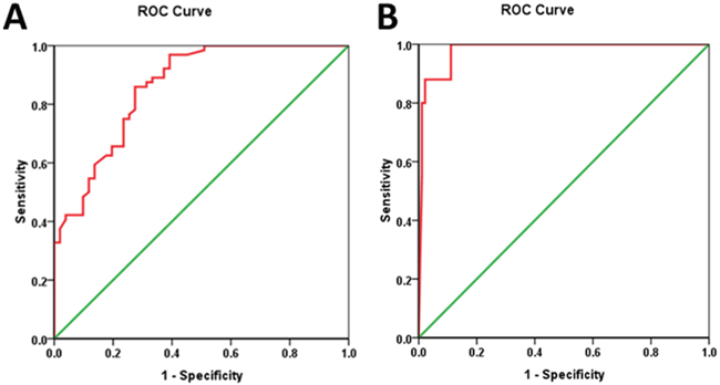Relationship between CTC counts and tumor regression response.