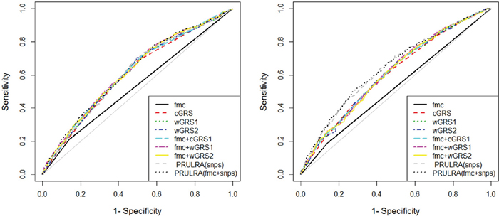 Receiver operating characteristic curve plots in dataset2 and 3.