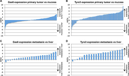 mRNA expression analysis in human CRC tissue.