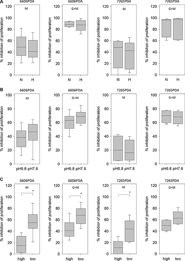 Regulation of metformin resistance of 6606PDA cells by hypoxia, pH and glucose.