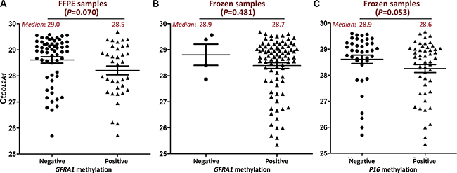 Comparison of CtCOL2A1 in GFRA1 or P16 methylation positive re-analyzed samples and methylation negative ones.