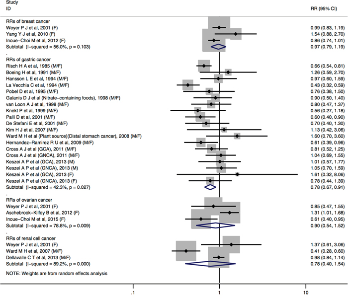 Forest plot (random-effects model) quantifying the relationships between dietary nitrate intake and breast cancer, gastric cancer, ovarian cancer, and renal cell cancer.