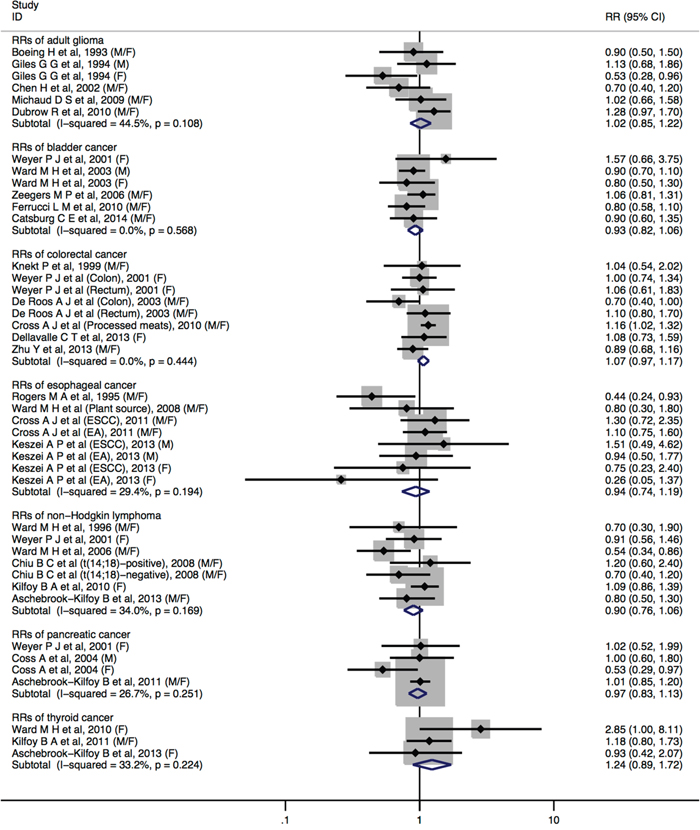 Forest plot (fixed-effects model) quantifying the relationships between dietary nitrate intake and adult glioma, bladder cancer, colorectal cancer, esophageal cancer, non-Hodgkin lymphoma, pancreatic cancer, and thyroid cancer.