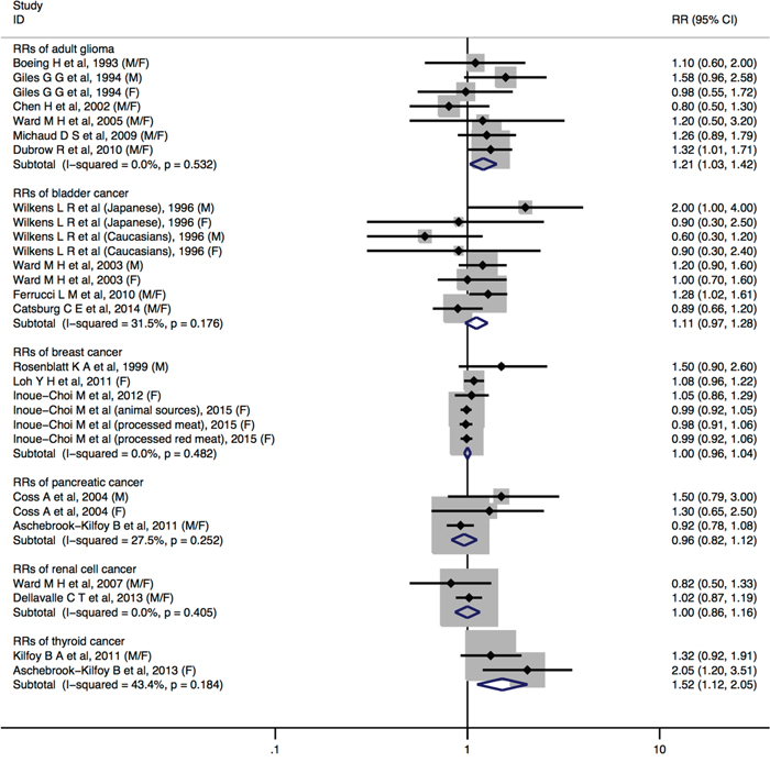 Forest plot (fixed-effects model) quantifying the relationships between dietary nitrite intake and adult glioma, bladder cancer, breast cancer, pancreatic cancer, renal cell cancer, and thyroid cancer.