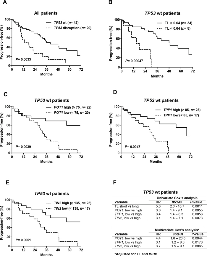 Telomere length and shelterin expression predict progression-free survival (PFS) in patients with wild-type (wt) TP53.