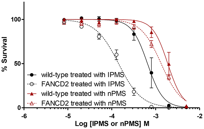 Differential toxicity of IPMS and nPMS in FANCD2-deficient DT40 cells.