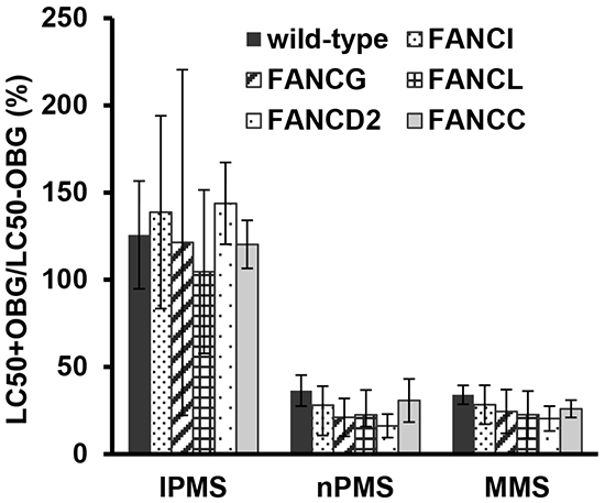 Impact of MGMT function on the toxicity of IPMS, nPMS, and MMS in DT40 cells deficient and proficient in FANC genes.