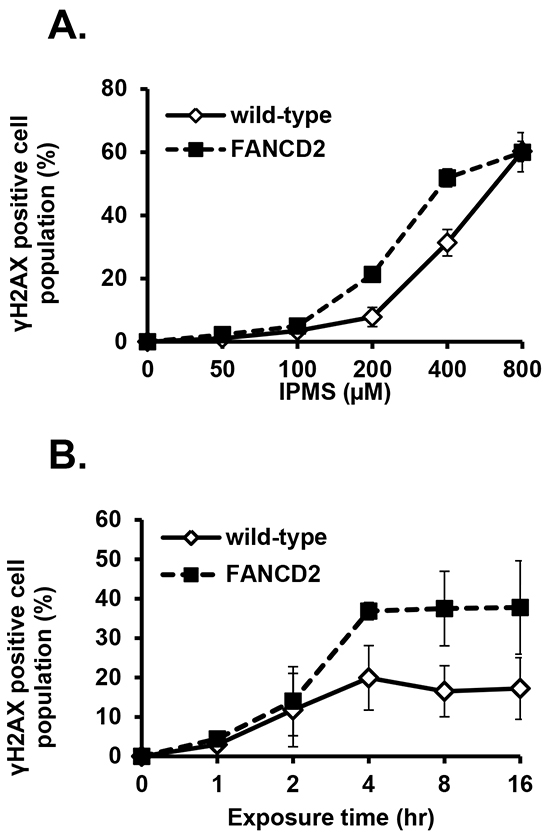 IPMS-induced γH2AX in DT40 cells with or without functional FANCD2.