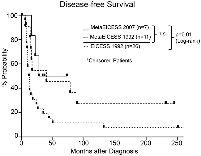 Disease-free survival in MetaEICESS 2007 (n=7) versus MetaEICESS 1992 (n=11) versus EICESS 1992 (n=26) from the date of diagnosis.
