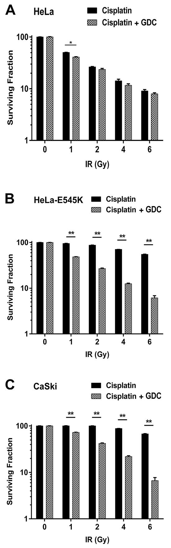 GDC-0941 restores cisplatin sensitivity in PIK3CA-E545K expressing cells.