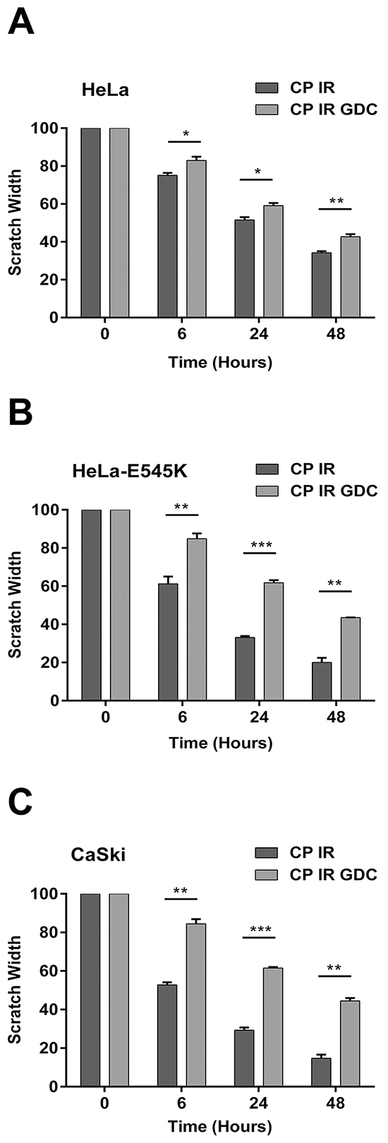 Cervical cancer cells expressing PIK3CA-E545K have a more migratory phenotype in scratch assays after cisplatin/IR treatment that is reversed by GDC-0941.