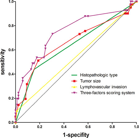 ROC curves of the three predictors and the scoring system that was developed to predict regional lymph node involvement.