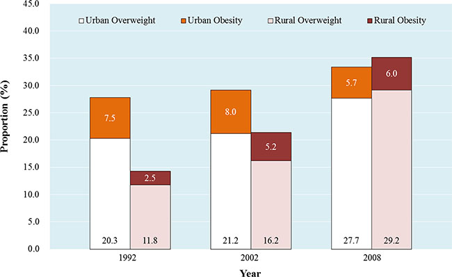 The women prevalence of overweight/obesity from Chinese National Nutrition Survey 1992 (CNNS 1992), Chinese National Nutritional and Health Survey 2002 (CNNHS 2002), and Chinese National Breast Cancer Screening Program 2008 (CNBCSP 2008).