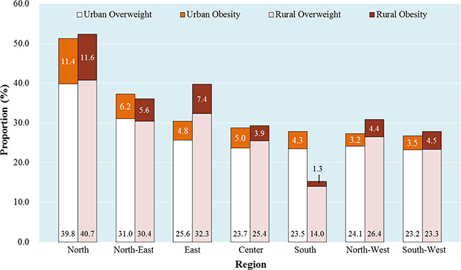 Regional prevalence of overweight/obesity among Chinese urban and rural women.