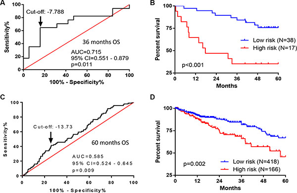 Performance of seven-gene signature in predicting OS in CRC patients from two independent cohorts.