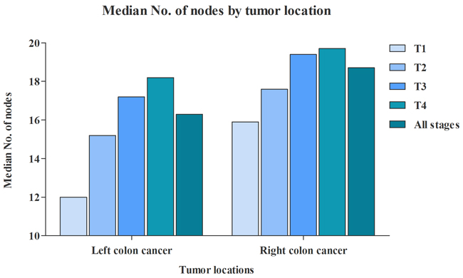 Comparison of median No. of nodes between RCC and LCC.