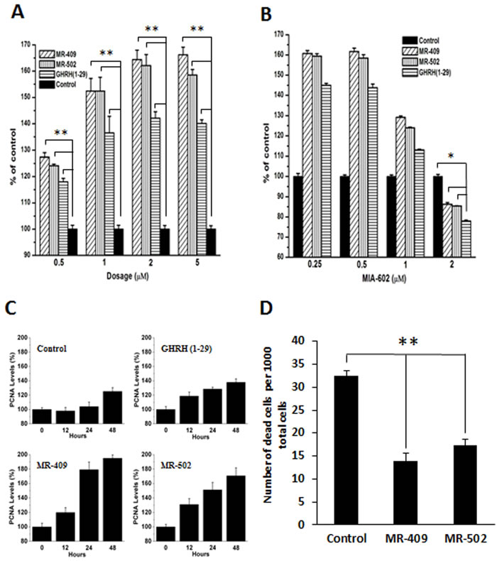 Stimulation of proliferation and inhibition of apoptosis of human dermal fibroblasts by GHRH agonists.