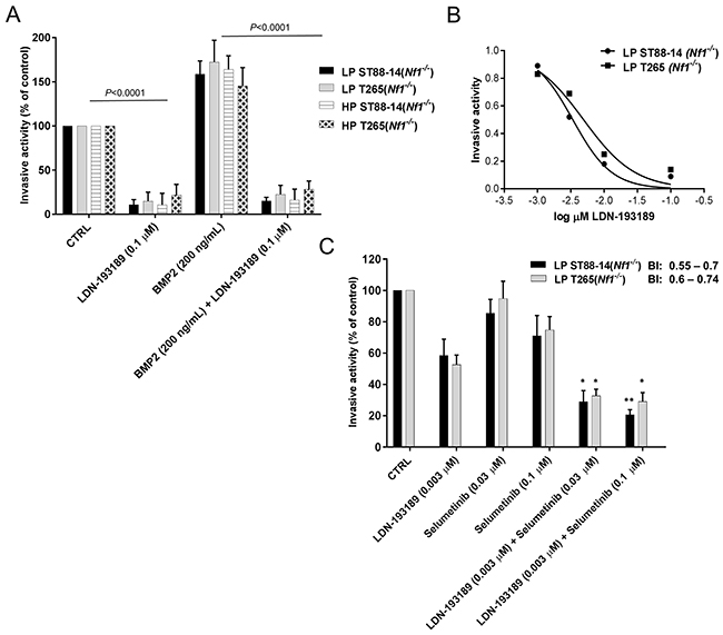 Combinatorial treatment with LDN-193189 and selumetinib synergizes to reduce cellular invasion in MPNST cells.
