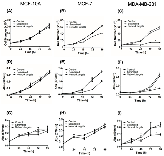 The knockdown of the network targets components inhibits the MDA-MB-231 proliferation.