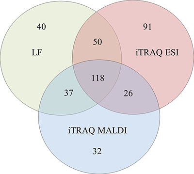 A Venn diagram comparing the results from the LF and iTRAQ (ESI and MALDI) techniques.
