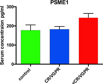 Serum concentrations of PSME1 in patients who achieved CR/VGPR (n = 16) to the PAD regimen vs. patients with lower response (<VGPR, n = 16).