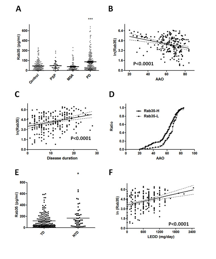 Rab35 is elevated in serum samples from patients with PD.