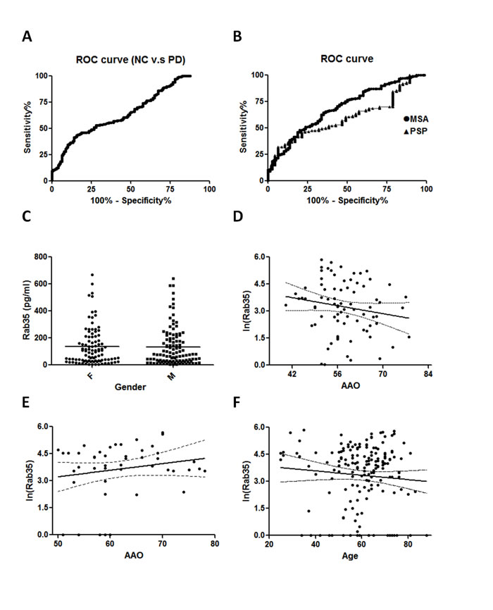 Correlation analysis of gender, age, age of onset and serum level of Rab35.