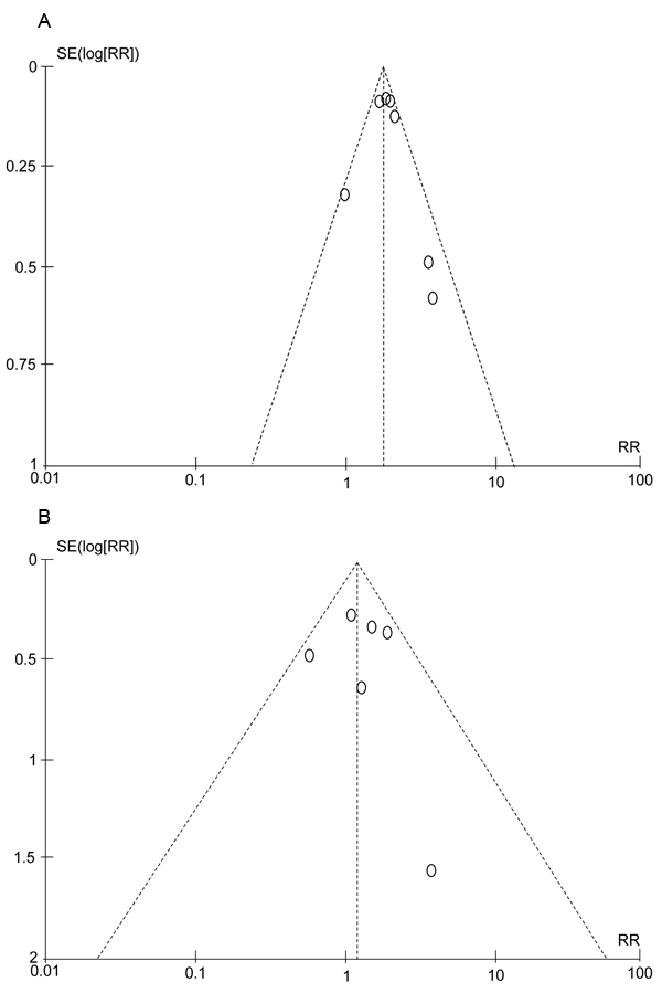 Funnel plots for relative risks of included studies in the meta-analysis.