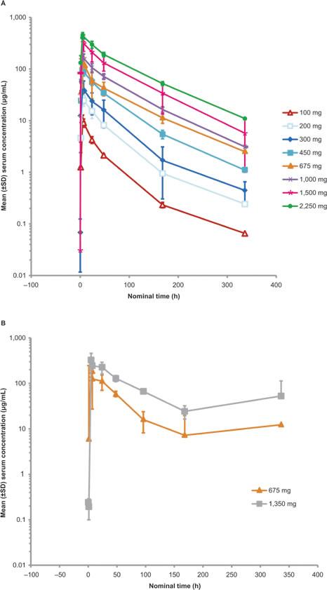 RG7356 serum concentration