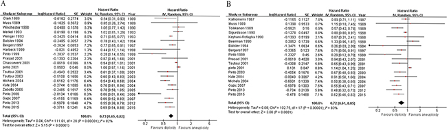 Forest plots of ploidy status vs. survival in breast cancer.